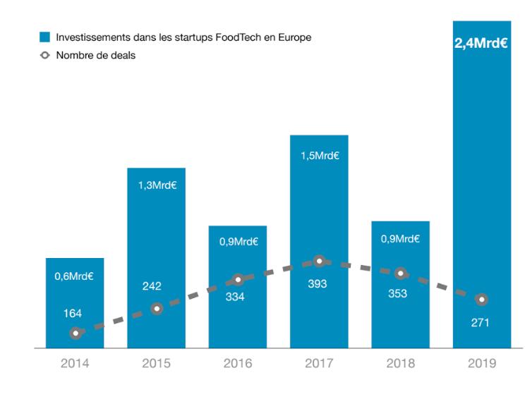 En 2019, les investissements dans la foodtech ont plus que doublé, passant de 0,9 à 2,4 M€. A noter, les financements sur les années impaires sont en général plus importants que sur les années paires. 2020 laisse donc présager une année en repli, surtout avec l'impact du Covid-19. Crédit photo DigitalFoodLab