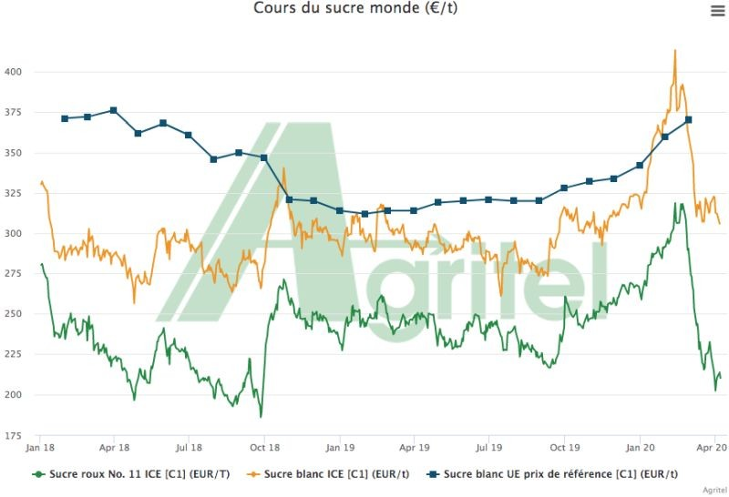 Au niveau mondial, les cours du sucre ont perdu un tiers de leur valeur entre le 20 février et le 1 avril, selon les experts d'Agritel. Les cours de l'orge brassicole, des huiles végétales et du maïs ont aussi chuté. Crédit photo Quality Stock Arts