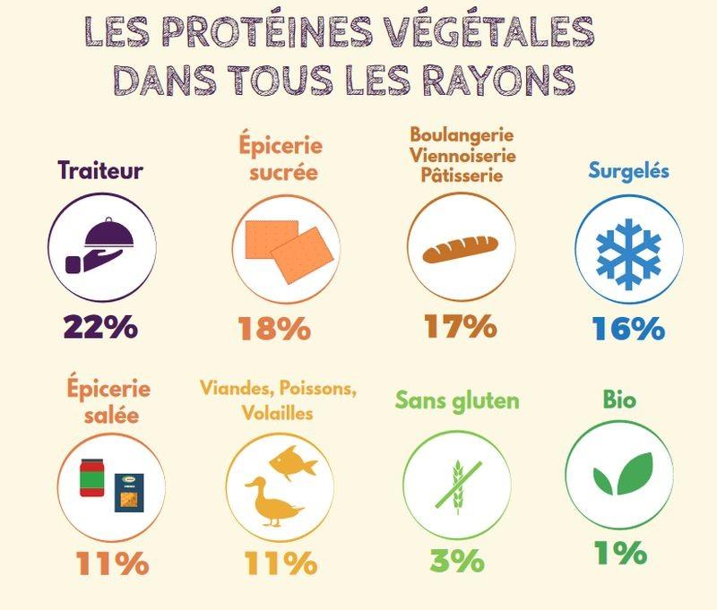 Les protéines végétales sont majoritairement présentes dans les produits au rayon traiteur (22%), épicerie sucrée (18%) et boulangerie-viennoiserie-pâtisserie (17%). Crédit GEPV