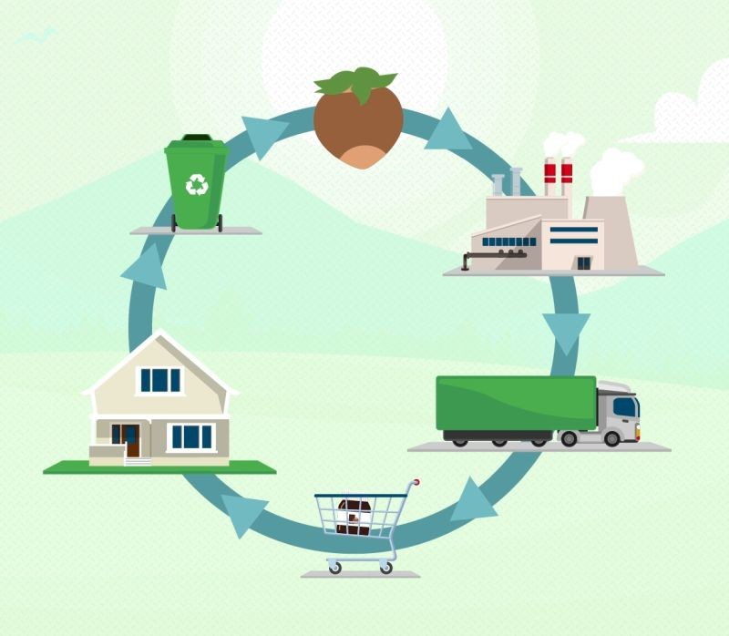 L'Ademe lance la seconde édition de son appel à projets « Green Go » qui vise à accompagner le développement de bonnes pratiques de performance environnementale et d'écoconception dans les filières agroalimentaires.